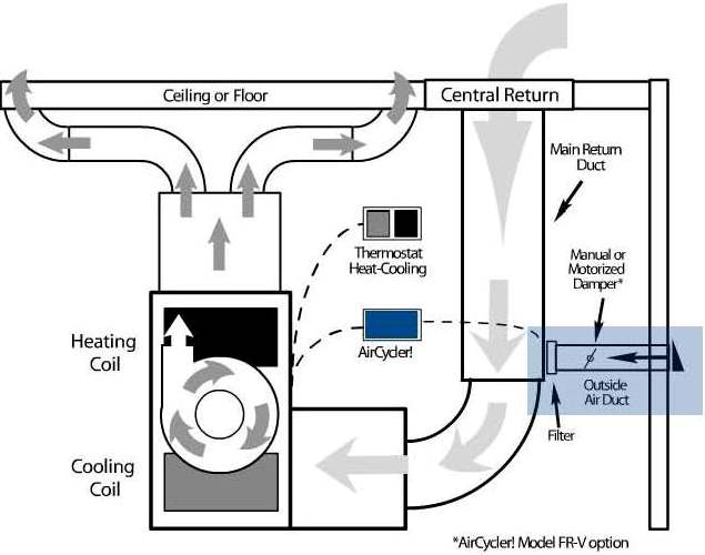 How do you optimize a forced-air system to maintain a green ... Air Handler Wiring Diagram Fresh on