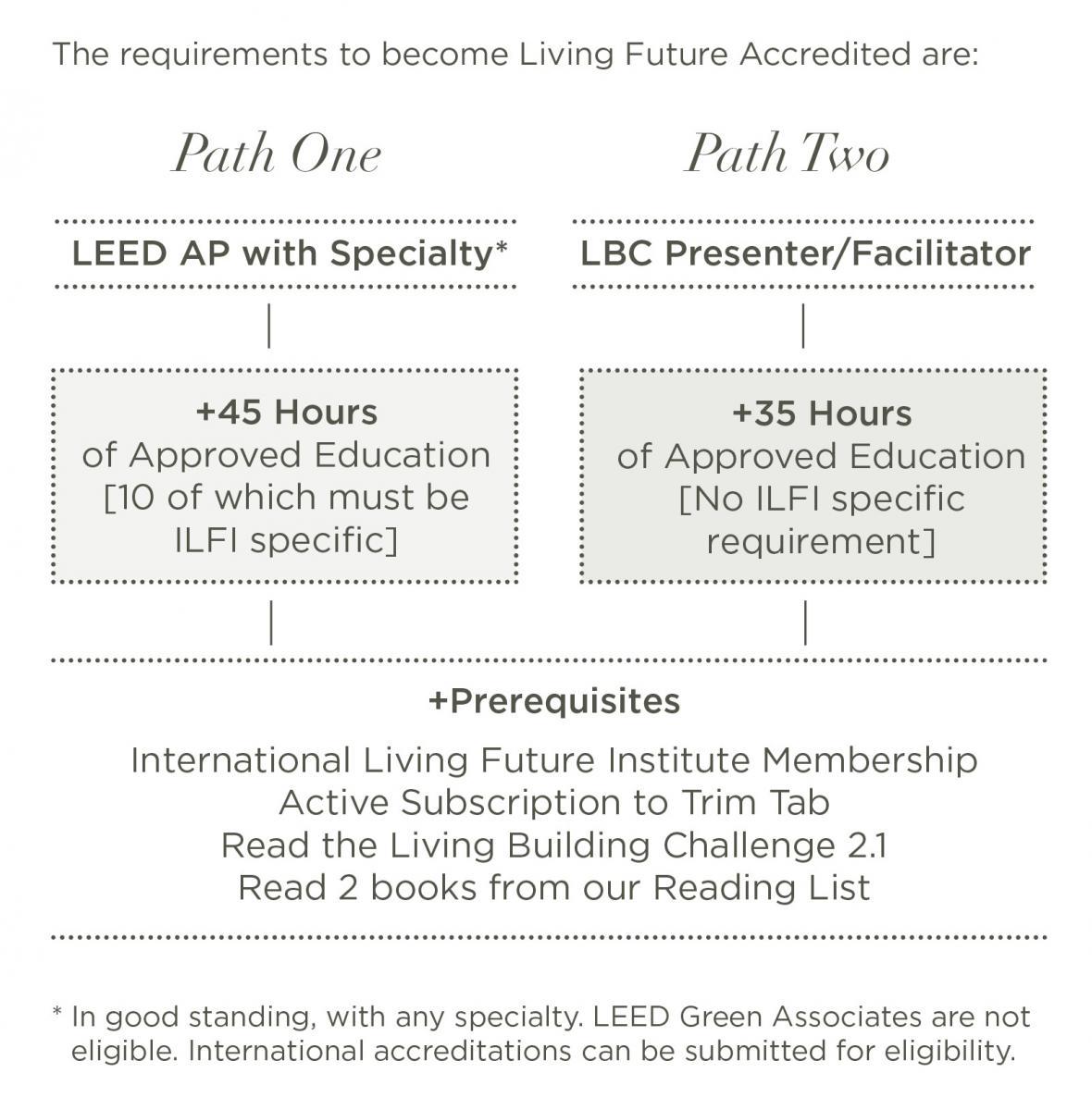 Building capacity living building challenge 120904lfaslides2 xflitez Gallery